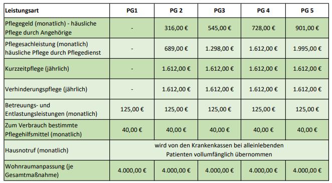 Tabelle Pflegegrad Geldleistungen und Sachleistungen